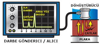 Ultrasonik muayene yönteminin çalışma prensibi